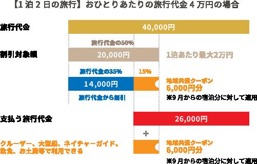 【1泊2日の旅行】おひとりあたりの旅行代金4万円の場合